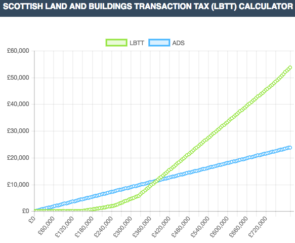 Scottish LBTT and ADS Range Calculator
